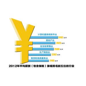 全国排名各大学_各行业收入排名