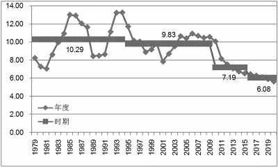 中国人口红利现状_日本人口红利消失拐点
